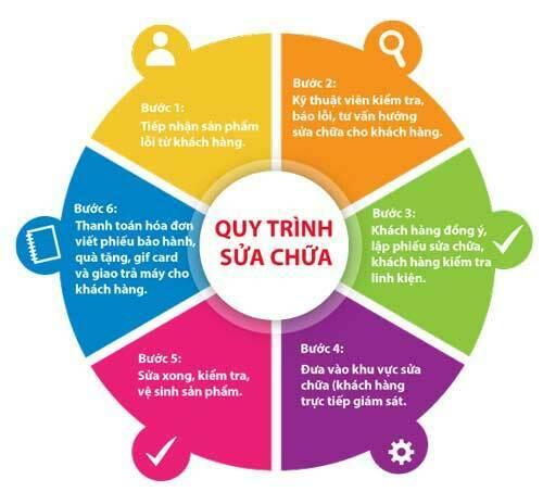 Quy trình thay pin Q - Smart tại Nam Việt